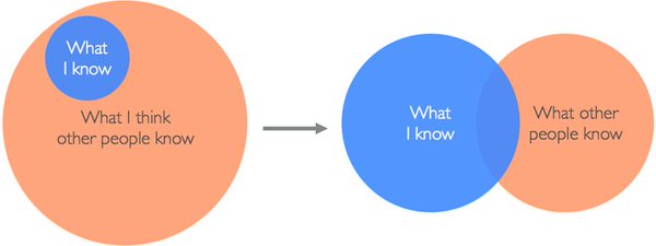 Grafik Impostor Phänomen erklärt